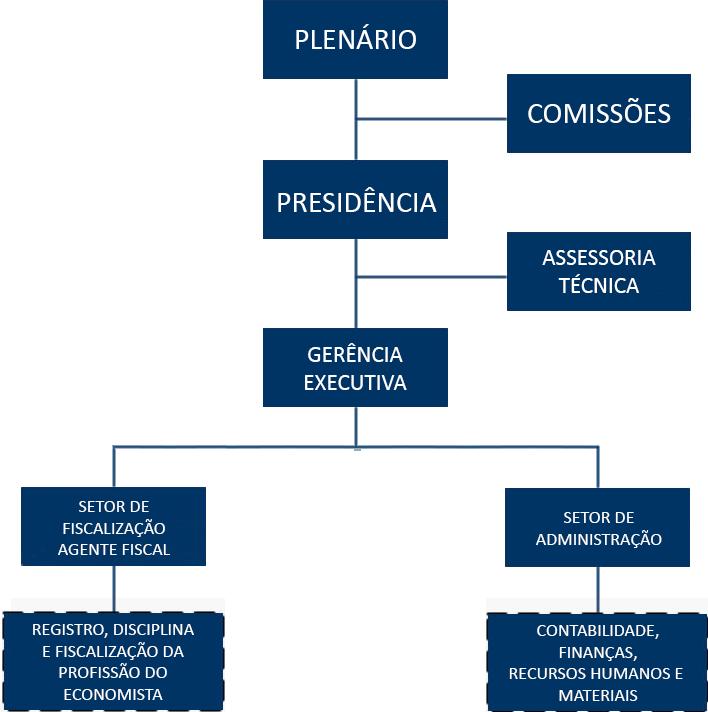 organograma-cofecon